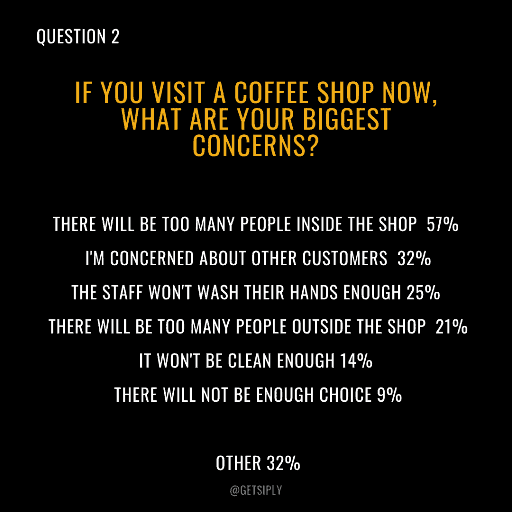 If you visit a coffee shop now, what are your biggest concerns?